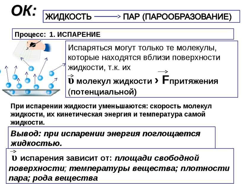 ОК: Процесс: 1. ИСПАРЕНИЕ Испаряться могут только те молекулы, которые находя...
