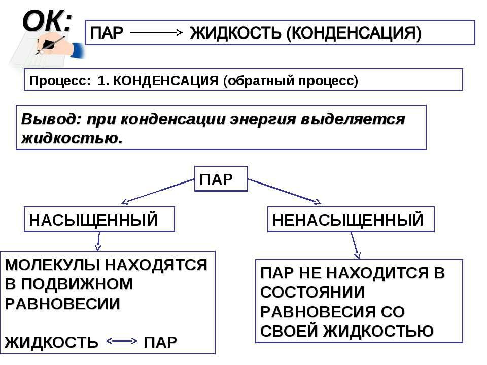 ОК: Процесс: 1. КОНДЕНСАЦИЯ (обратный процесс) Вывод: при конденсации энергия...