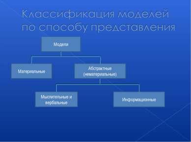 Модели Материальные Абстрактные (нематериальные) Информационные Мыслительные ...