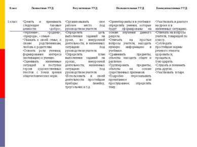 Класс Личностные УУД Регулятивные УУД Познавательные УУД Коммуникативные УУД ...