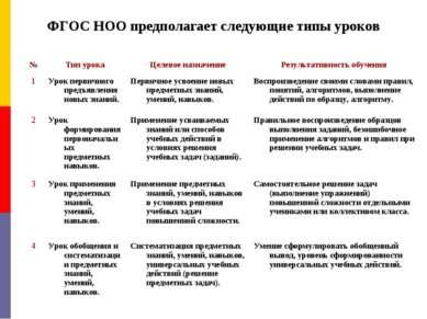 ФГОС НОО предполагает следующие типы уроков № Тип урока Целевое назначение Ре...