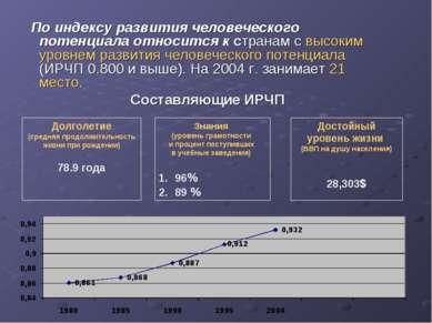 По индексу развития человеческого потенциала относится к странам с высоким ур...
