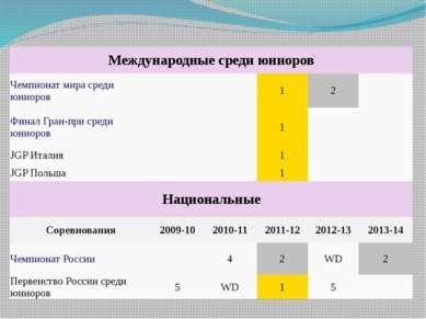 Международные среди юниоров Чемпионат мира среди юниоров 1 2 Финал Гран-при с...