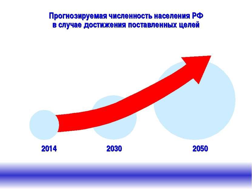 2030 2050 2014 Прогнозируемая численность населения РФ в случае достижения по...