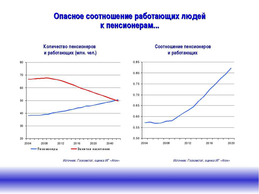 Опасное соотношение работающих людей к пенсионерам... Соотношение пенсионеров...