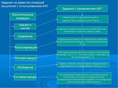 Мыслительные операции Анализ и синтез Классификация Конкретизация Обобщение С...