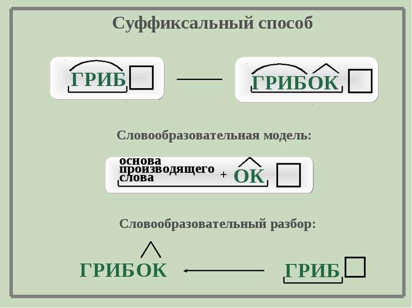 ОК ГРИБ ГРИБ Суффиксальный способ Словообразовательная модель: ГРИБ ОК ГРИБ С...