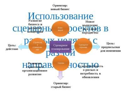 Использование сценарных проектов в разных целях и с разной направленностью Сц...