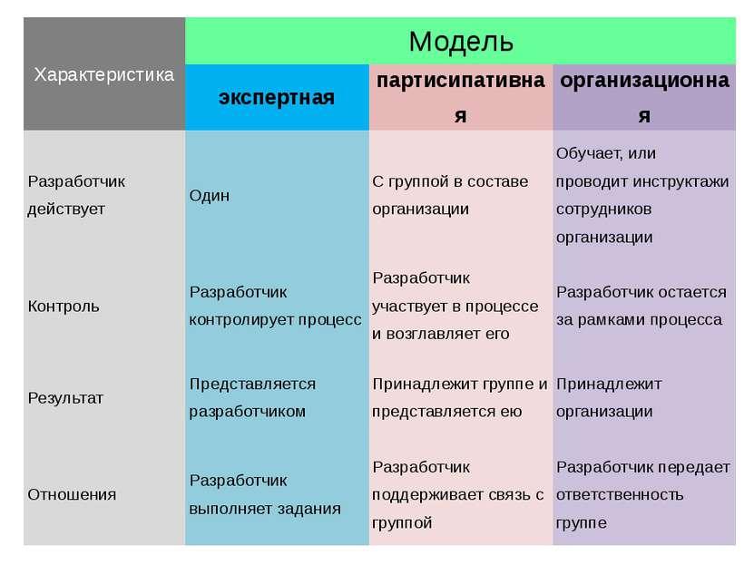 Три модели составления сценариев Характеристика Модель экспертная партисипати...