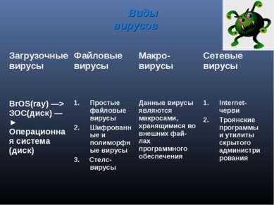Виды вирусов Загрузочные вирусы Файловые вирусы Макро-вирусы Сетевые вирусы B...