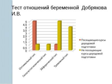 Тест отношений беременной Добрякова И.В.