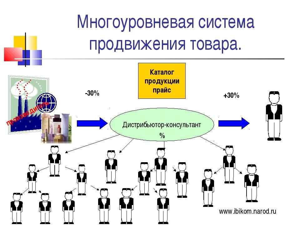 Многоуровневая система продвижения товара. -30% +30% Каталог продукции прайс ...