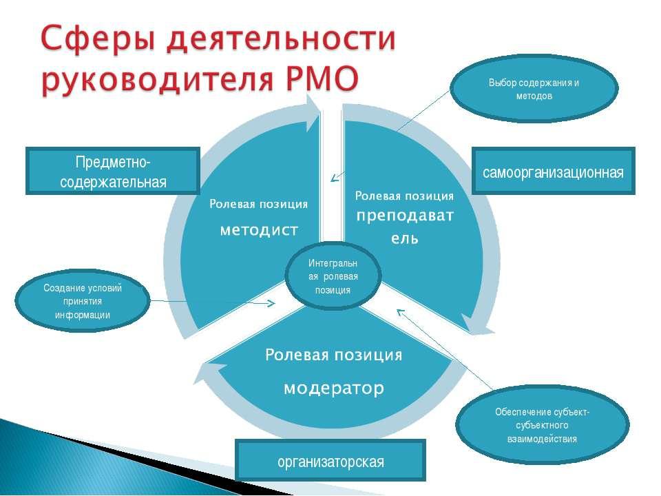 Предметно-содержательная самоорганизационная организаторская Интегральная рол...