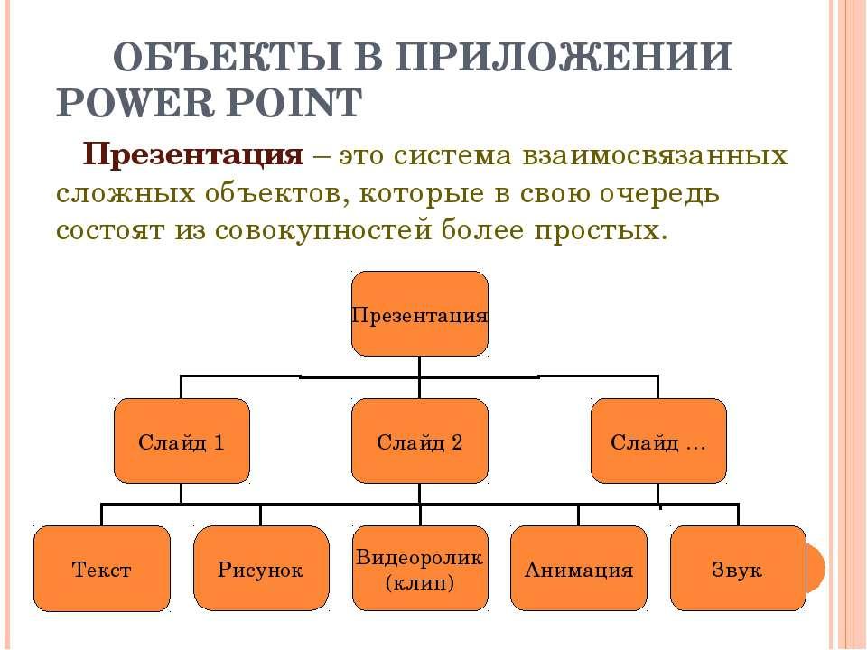 ОБЪЕКТЫ В ПРИЛОЖЕНИИ POWER POINT Презентация – это система взаимосвязанных сл...