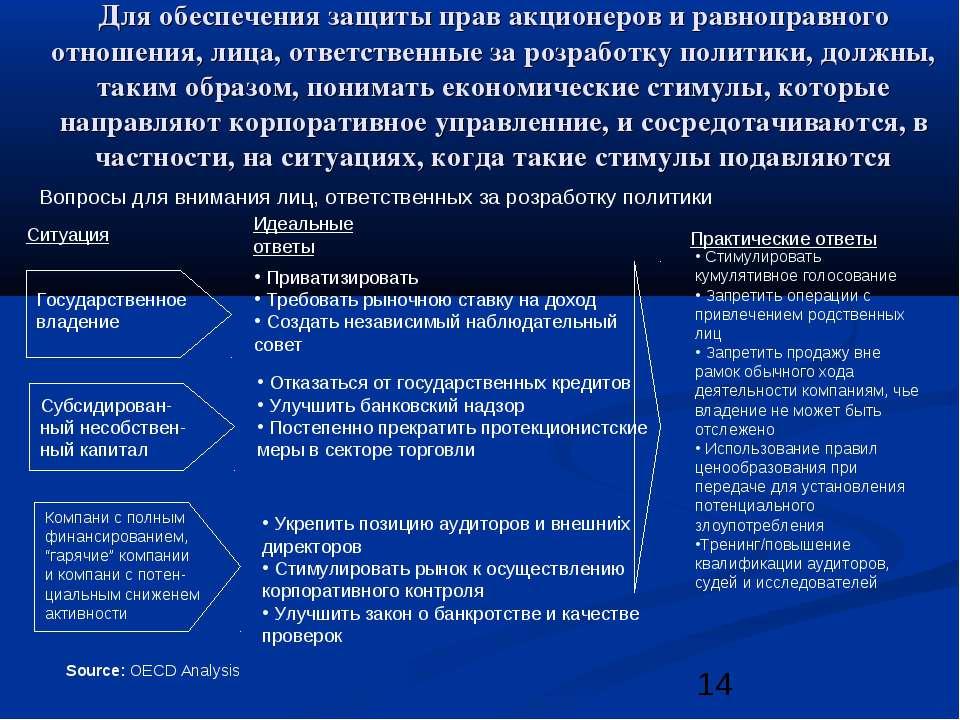 Для обеспечения защиты прав акционеров и равноправного отношения, лица, ответ...