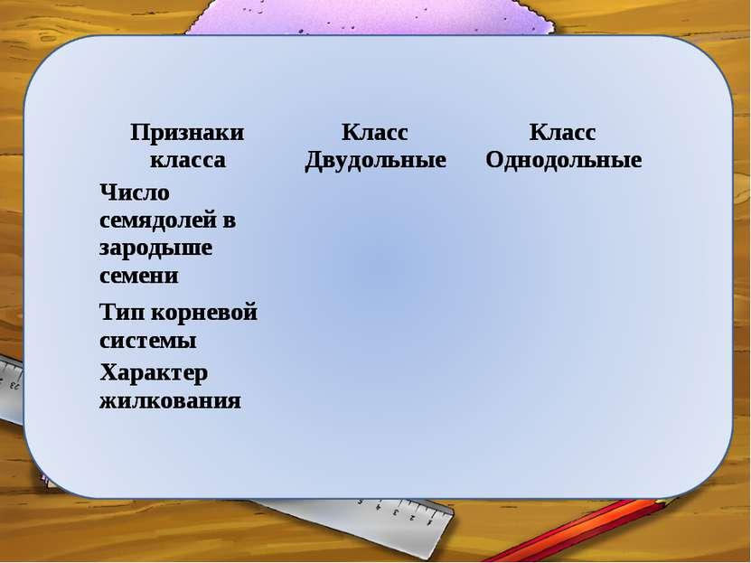 Признаки класса Класс Двудольные Класс Однодольные Число семядолей в зародыше...