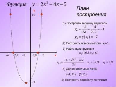 План построения y x 1) Построить вершину параболы -7 -1 2) Построить ось симм...