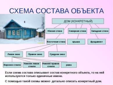 СХЕМА СОСТАВА ОБЪЕКТА ДОМ (КОНКРЕТНЫЙ) Южная стена Восточная стена крыша фунд...