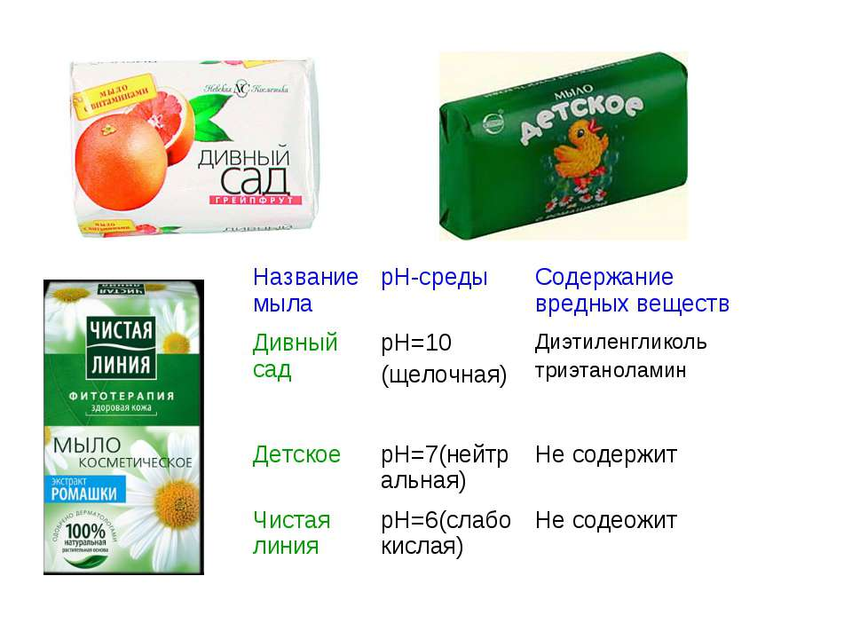 Название мыла pН-среды Содержание вредных веществ Дивный сад рН=10 (щелочная)...