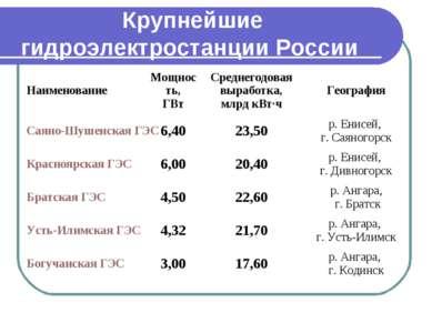 Крупнейшие гидроэлектростанции России Наименование Мощность, ГВт Среднегодова...