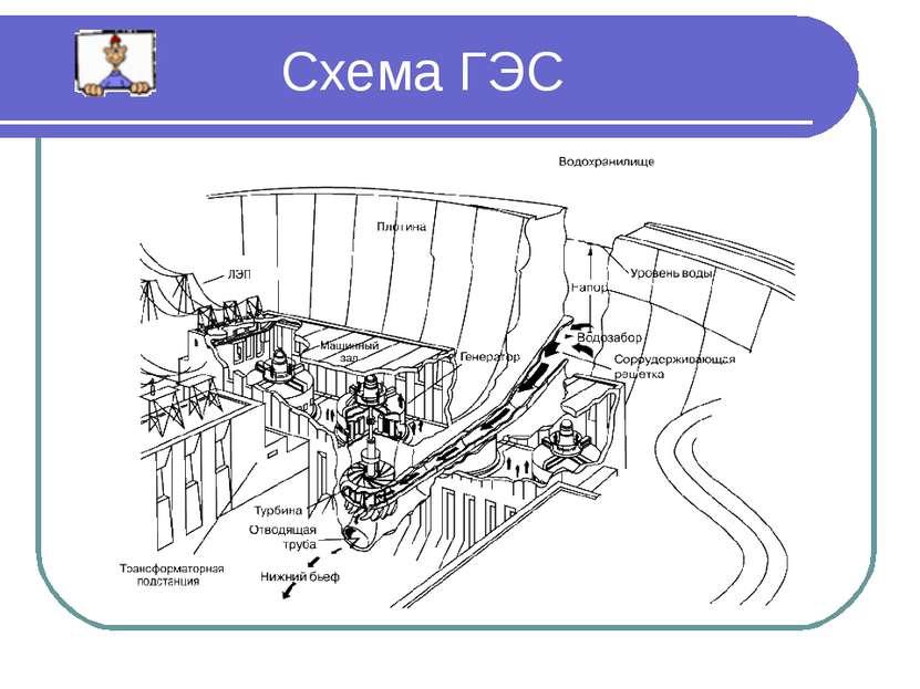 Схема ГЭС ...