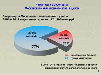 В 2006 – 2011 годах на 1 рубль бюджетных средств привлечено 3,3 рубля дополни...