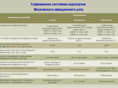 Современное состояние аэропортов Московского авиационного узла * Наименование...
