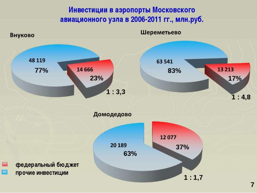 77% 23% 63% 37% 83% 17% 1 : 3,3 1 : 1,7 1 : 4,8 * Инвестиции в аэропорты Моск...
