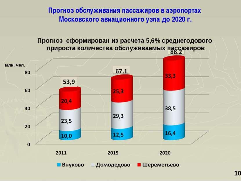 Прогноз обслуживания пассажиров в аэропортах Московского авиационного узла до...