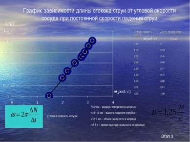 График зависимости длины отскока струи от угловой скорости сосуда при постоян...