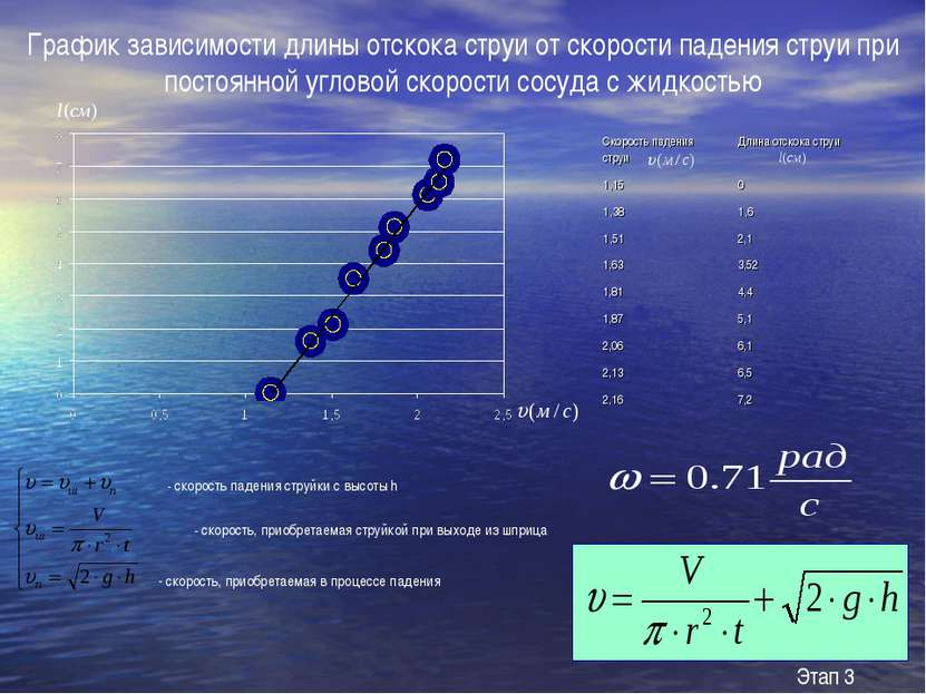 График зависимости длины отскока струи от скорости падения струи при постоянн...