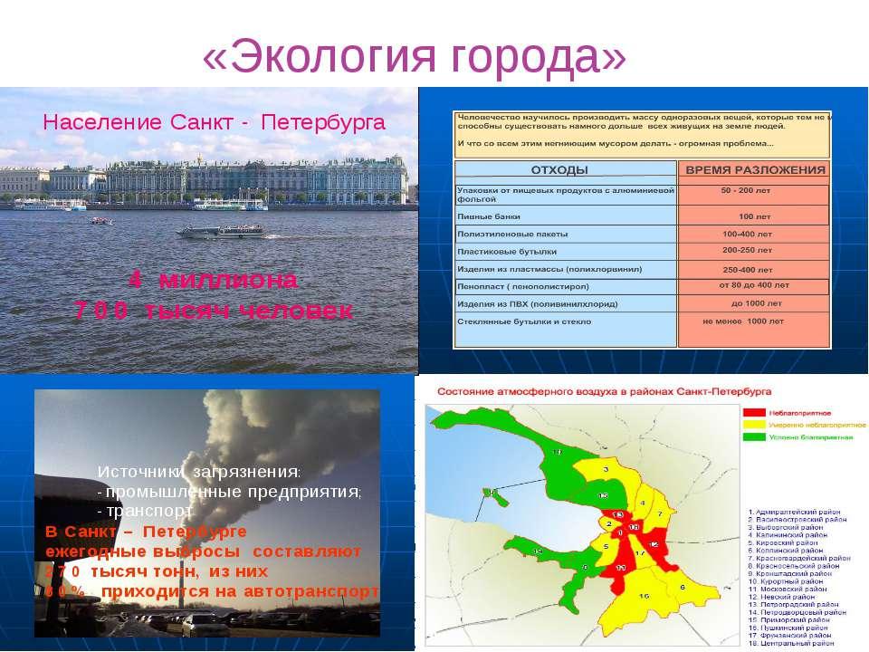 «Экология города»