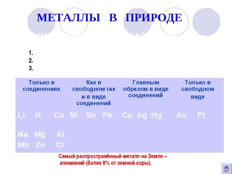МЕТАЛЛЫ В ПРИРОДЕ Металлы в природе встречаются в 3-х формах: В свободном вид...