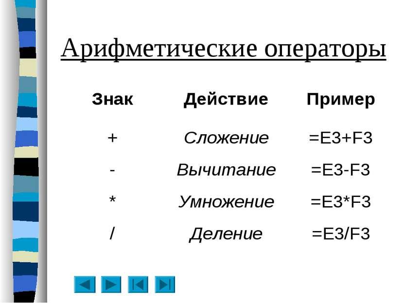 Арифметические операторы