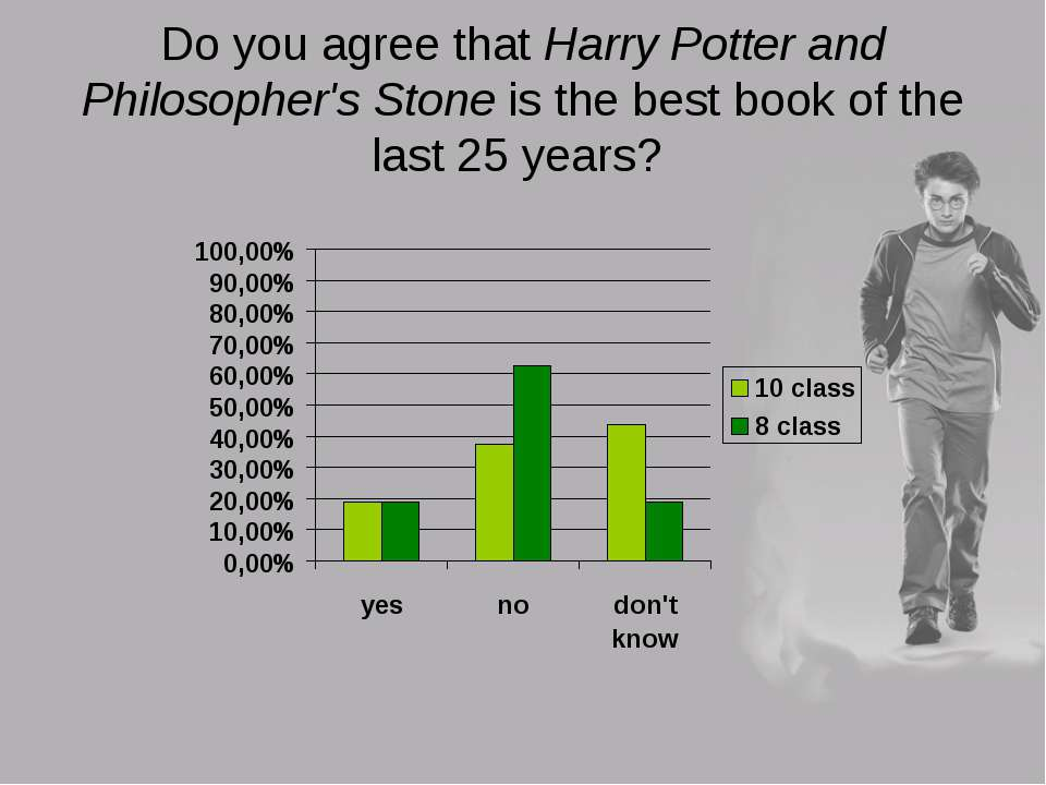 Do you agree that Harry Potter and Philosopher's Stone is the best book of th...