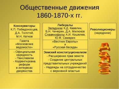 Общественные движения 1860-1870-х гг. Консерваторы К.П. Победоносцев, Д.А. То...