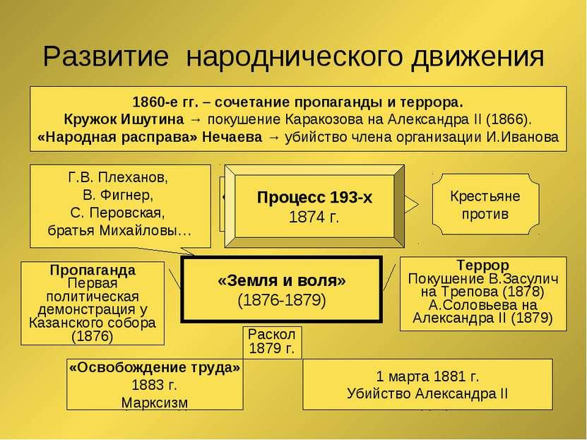 Развитие народнического движения 1860-е гг. – сочетание пропаганды и террора....