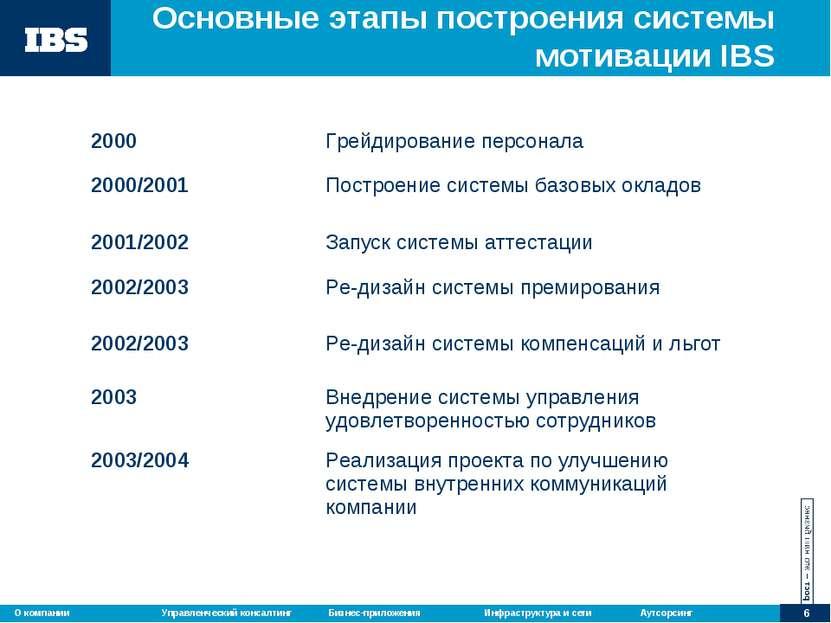 Основные этапы построения системы мотивации IBS 2000 Грейдирование персонала ...
