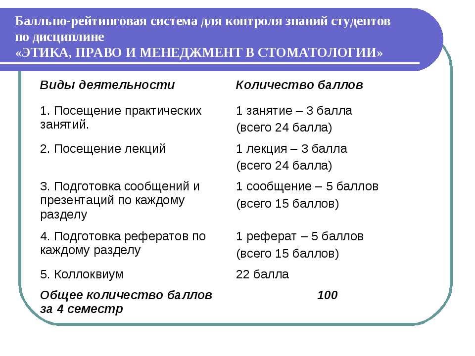 Балльно-рейтинговая система для контроля знаний студентов по дисциплине «ЭТИК...
