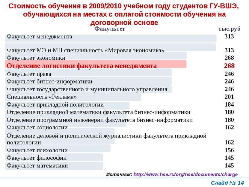 Слайд № * Стоимость обучения в 2009/2010 учебном году студентов ГУ-ВШЭ, обуча...