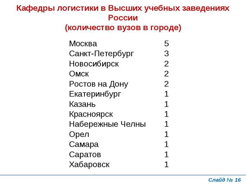 Слайд № * Кафедры логистики в Высших учебных заведениях России (количество ву...