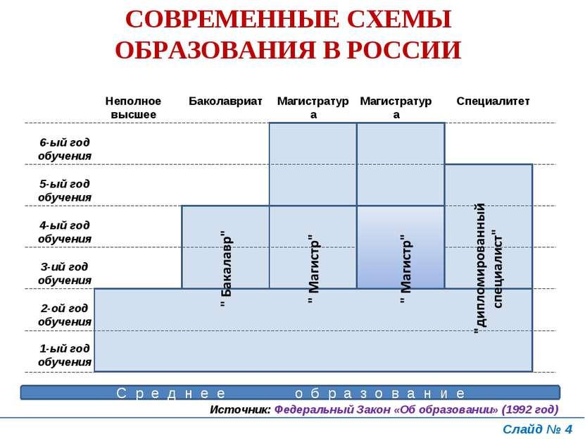 Слайд № * СОВРЕМЕННЫЕ СХЕМЫ ОБРАЗОВАНИЯ В РОССИИ Источник: Федеральный Закон ...