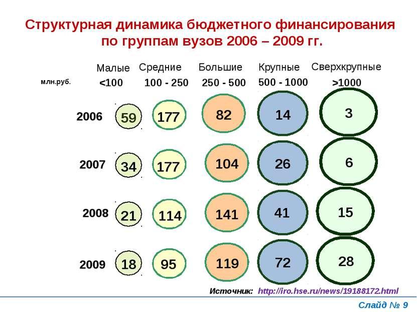 Структурная динамика бюджетного финансирования по группам вузов 2006 – 2009 г...