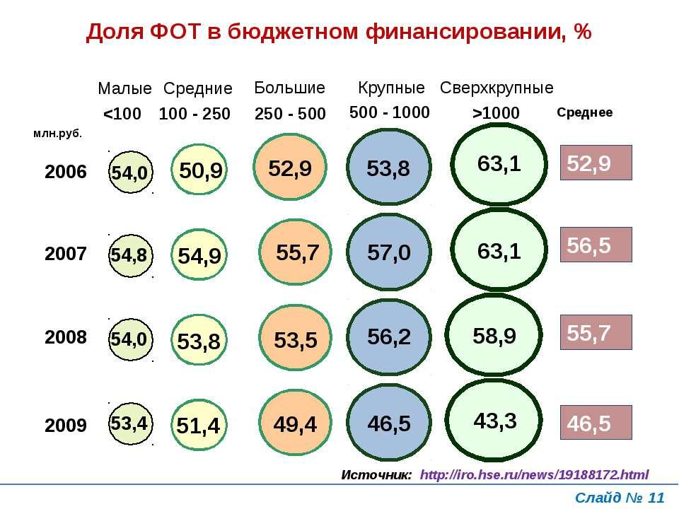 Доля ФОТ в бюджетном финансировании, % млн.руб. Слайд № * Источник: http://ir...