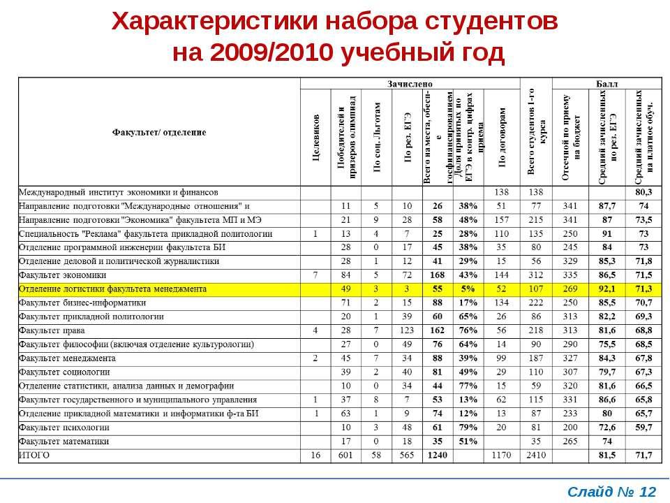 Слайд № * Характеристики набора студентов на 2009/2010 учебный год