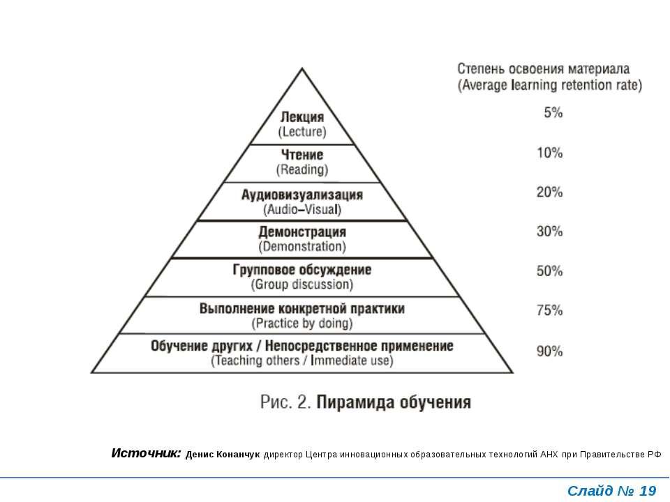Слайд № * Источник: Денис Конанчук директор Центра инновационных образователь...