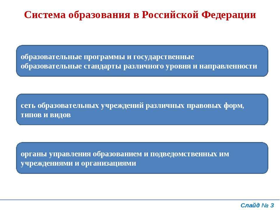 Система образования в Российской Федерации образовательные программы и госуда...