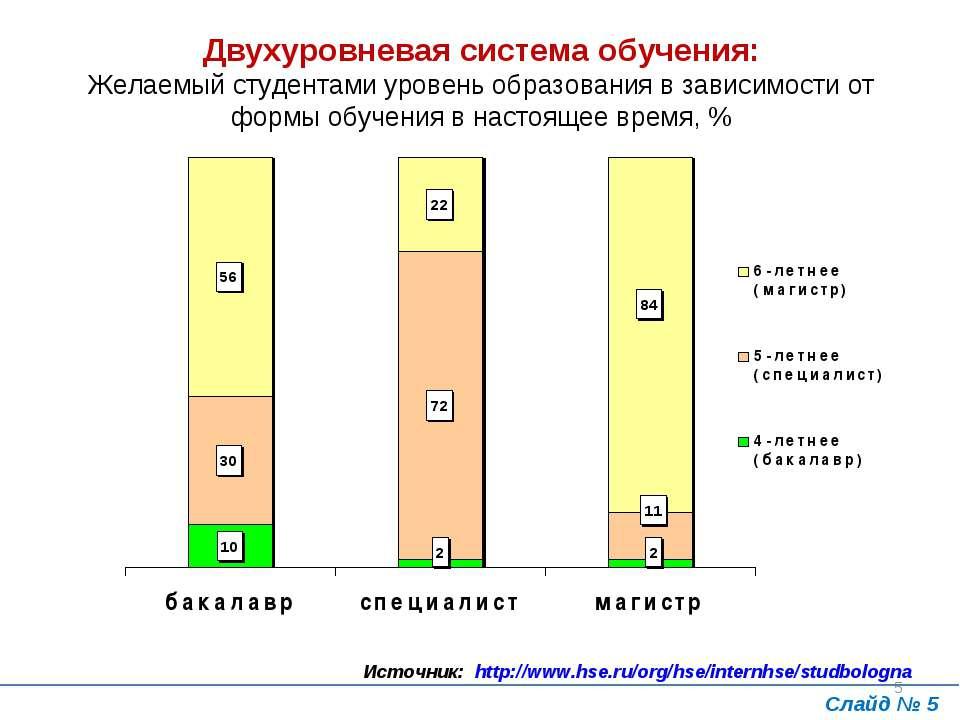 * Двухуровневая система обучения: Желаемый студентами уровень образования в з...