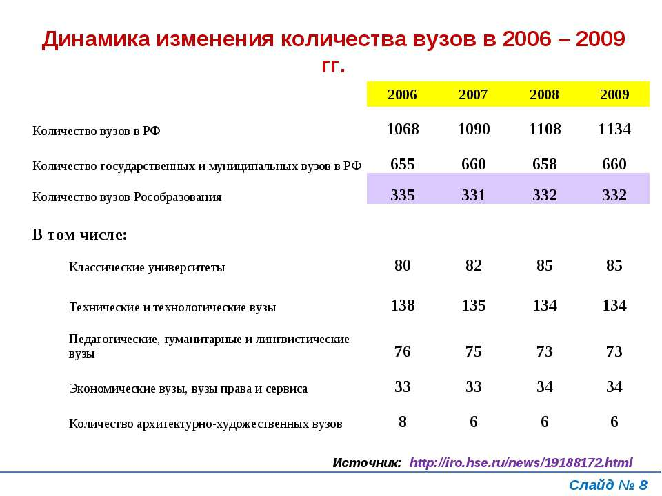 Слайд № * Источник: http://iro.hse.ru/news/19188172.html Динамика изменения к...