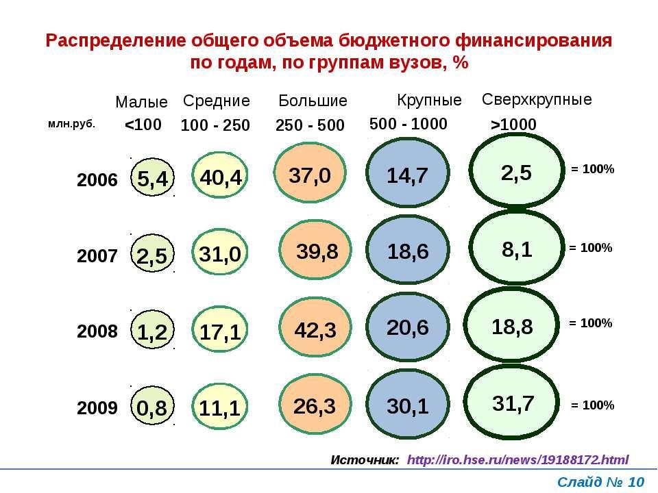 Распределение общего объема бюджетного финансирования по годам, по группам ву...